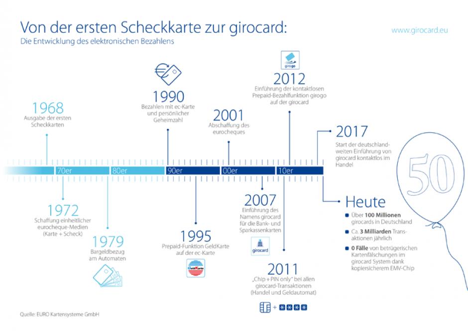 50 Jahre Scheckkarte