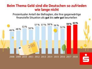 Vermögensbarometer 2018: Finanzielle Zufriedenheit der Deutschen auf Rekord-Hoch