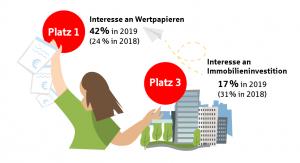 Vermögensbarometer: In Deutschland sind viele zufrieden bei der Frage nach ihren Finanzen - der Anteil der Menschen, hat sich in den vergangenen 15 Jahren mehr als verdoppelt.